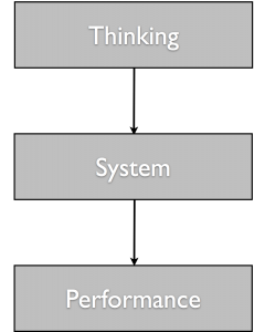 thinking-system-performance