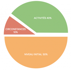 circonstances-niveau-initial-activites
